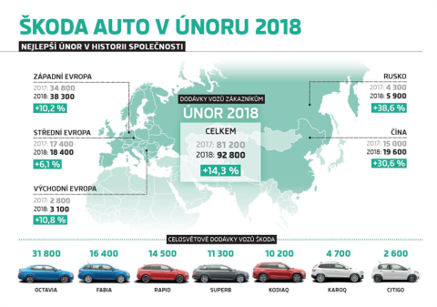 Infografika. Škoda únor 2018