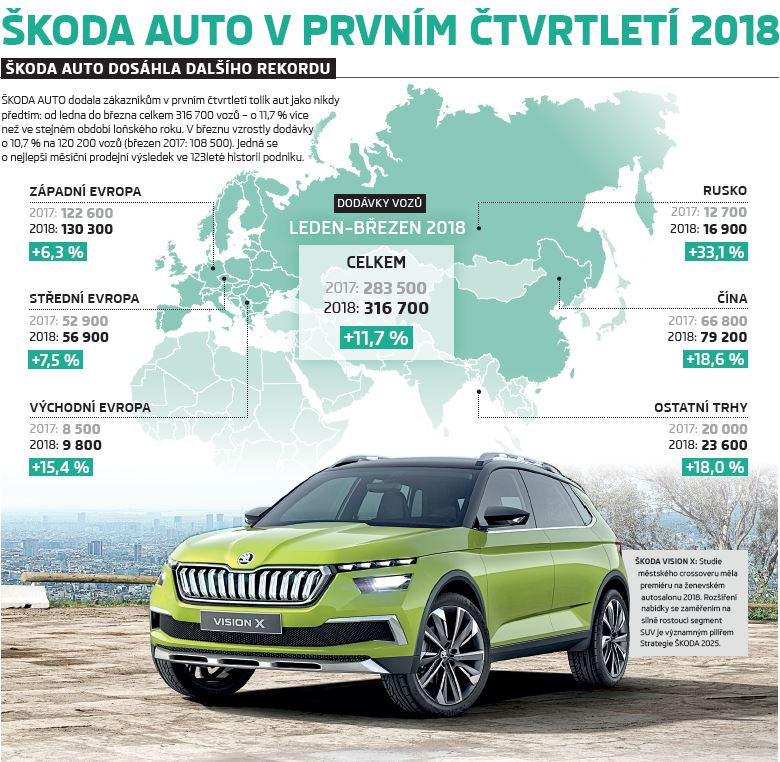 Škoda infografika březen 2018