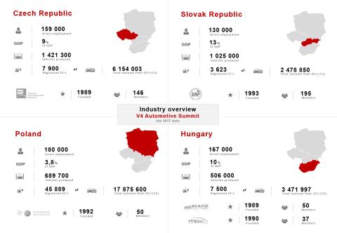 Industry overview_FINAL_V4 čísla